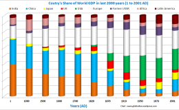 ~ India's GDP in last 2000years