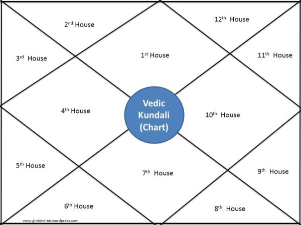 Birth Chart Global Indian Blog
