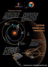 India's Mars Mission Journey Photo:ISRO-India