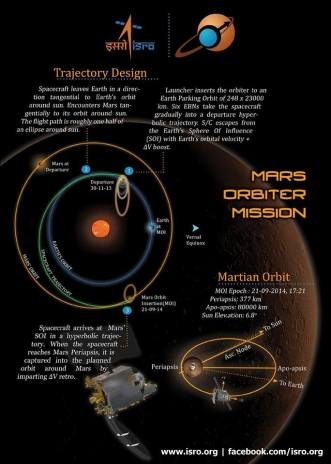 India's Mars Mission Journey Photo:ISRO-India