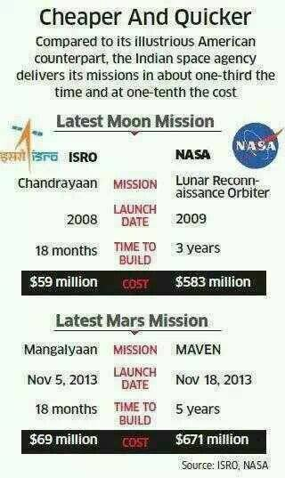 India Vs Others : Cheaper & Quicker Mission Photo:ISRO-India