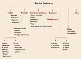 Classification of Hindu Scriptures Photo:speakingtree.in