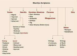 Classification of Hindu Scriptures Photo:speakingtree.in