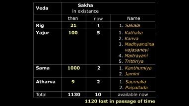 Major Hindu Scriputures Photo:bharathgyan