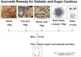 ~ Ayurveda Remedy for Diabetic and Sugar Cautious