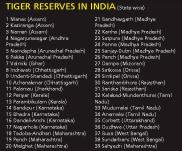 List-Of-Tiger-Reserves-India
