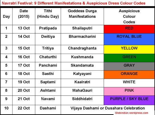 9-maa-Durga-Menifestations-and-Color-Codes-Hinduism-India-Goddess