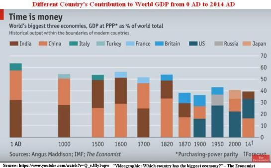 India-china-US-Europe-contribution-toworld-GDP-since-0-AD-2000-AD-years