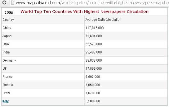 top-10-countries-with-highest-newspapers-circulation