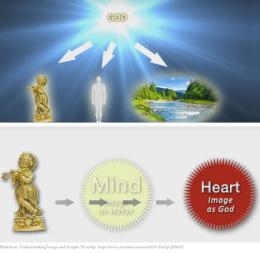 ~ Science behind Hindu idol worship